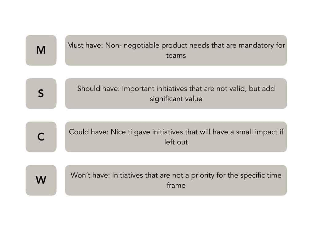 MoSCoW prioritization cross company integration