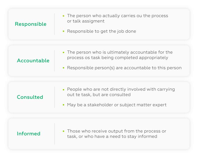 roles responsibilities cross company integration