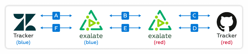 Zendesk GitHub integration architecture