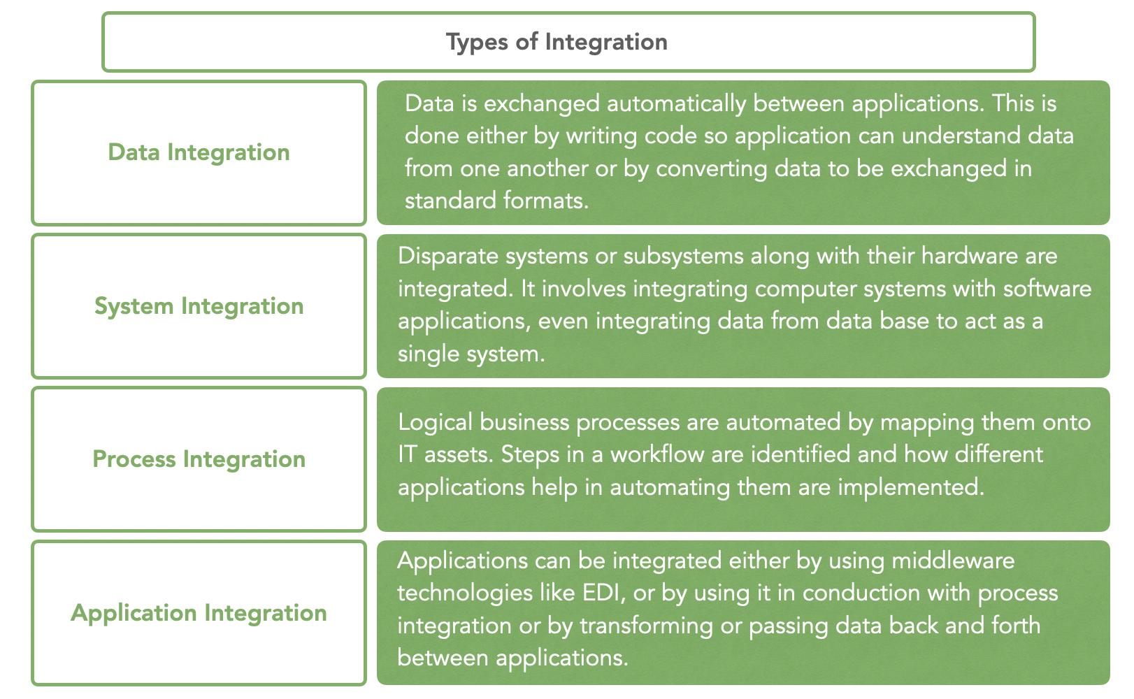 types of b2b integration